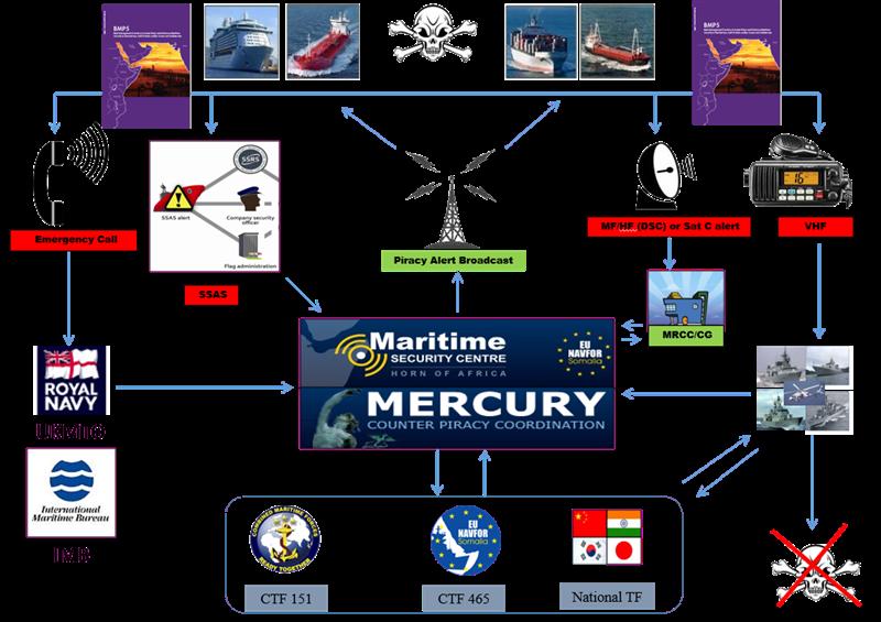 MSCHOA and Maritime Domain Awareness  How?